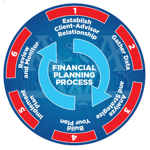 Financial Planning Process - American Wealth Advisers - Litchfield Park AZ
